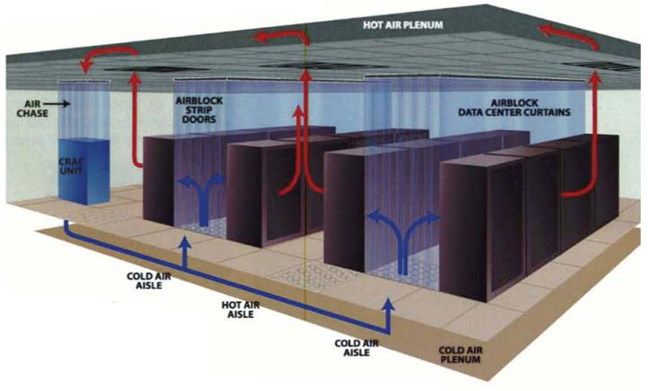 Data centre hot-aisle/cold-aisle containment how tos - BT-SA